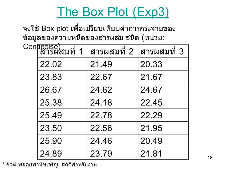 The Box Plot (Exp3) สารผสมที่ 1 สารผสมที่ 2 สารผสมที่ 3 22.02 21.49