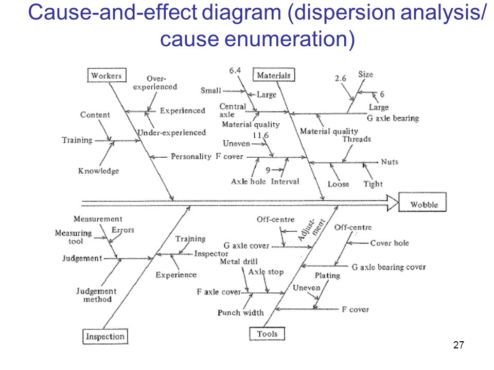 Cause-and-effect diagram (dispersion analysis/ cause enumeration)