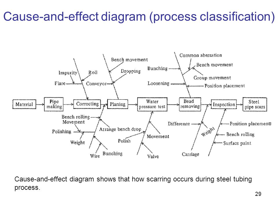 Cause-and-effect diagram (process classification)