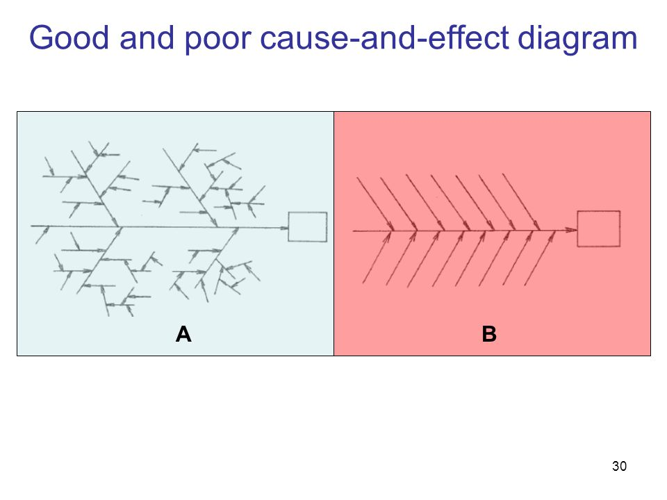 Good and poor cause-and-effect diagram