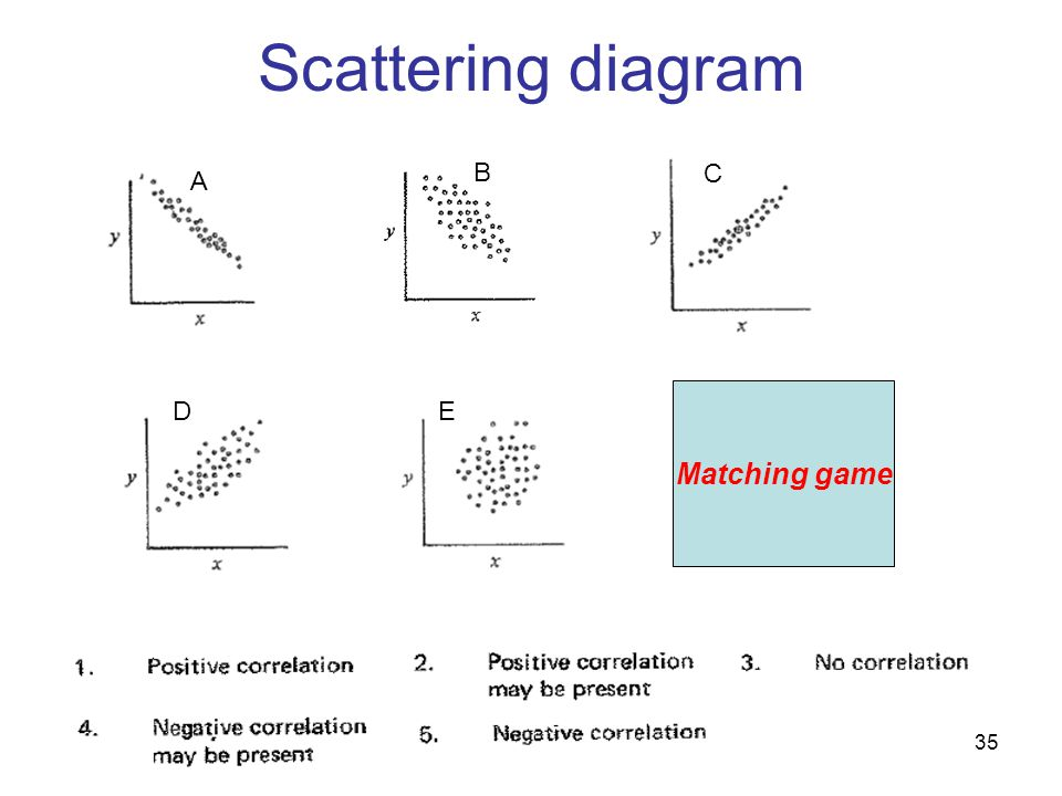 Scattering diagram B C A Matching game D E