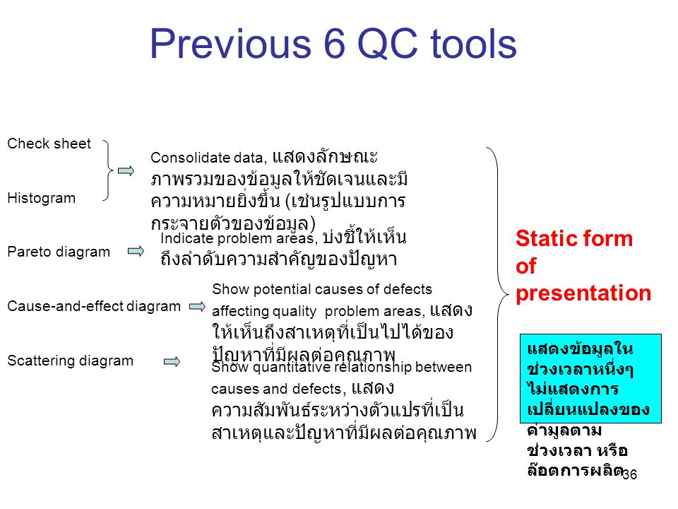 Previous 6 QC tools Static form of presentation