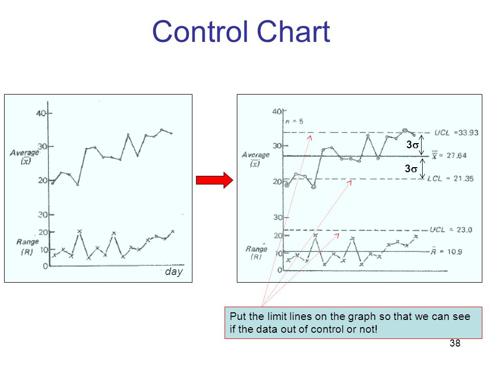 Control Chart day.