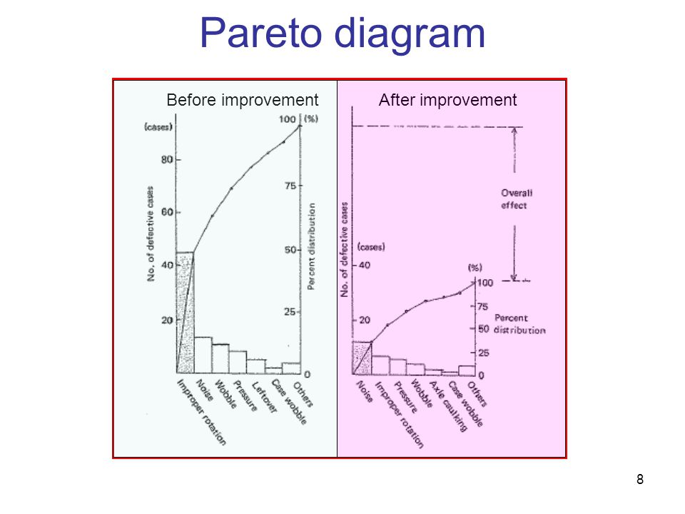 Pareto diagram Before improvement After improvement