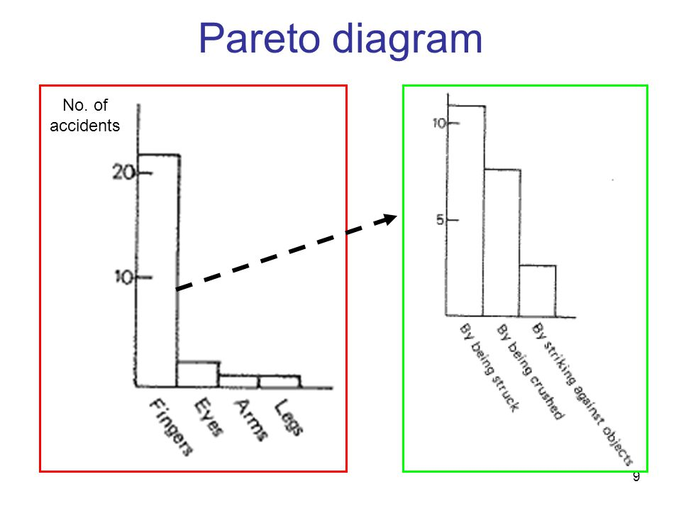 Pareto diagram No. of accidents