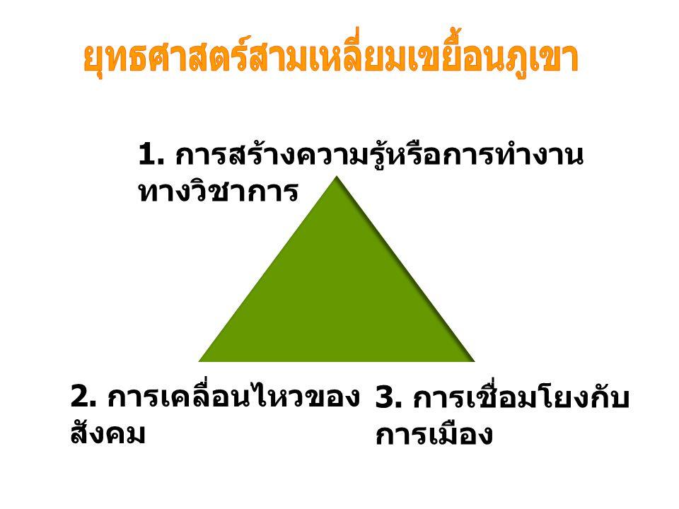 ยุทธศาสตร์สามเหลี่ยมเขยื้อนภูเขา