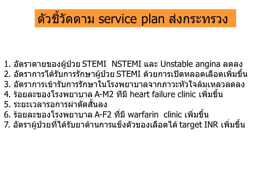 ตัวชี้วัดตาม service plan ส่งกระทรวง