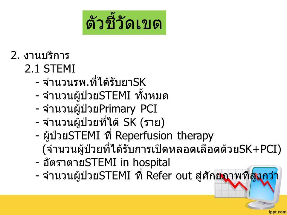 ตัวชี้วัดเขต 2. งานบริการ 2.1 STEMI - จำนวนรพ.ที่ได้รับยาSK