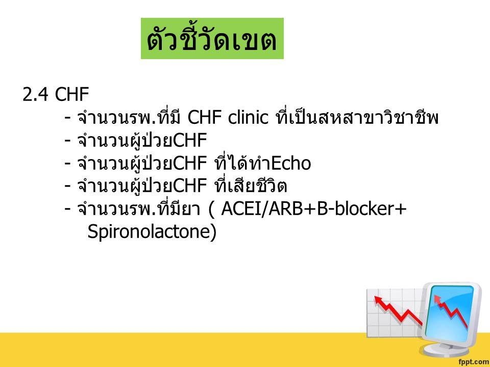 ตัวชี้วัดเขต 2.4 CHF - จำนวนรพ.ที่มี CHF clinic ที่เป็นสหสาขาวิชาชีพ