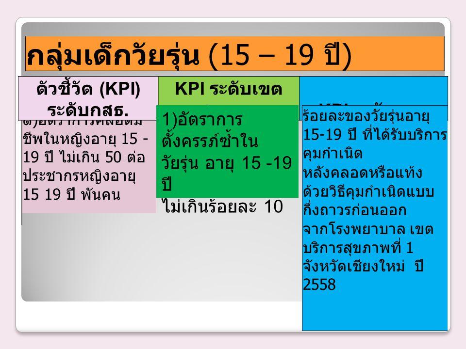 ตัวชี้วัด (KPI) ระดับกสธ.