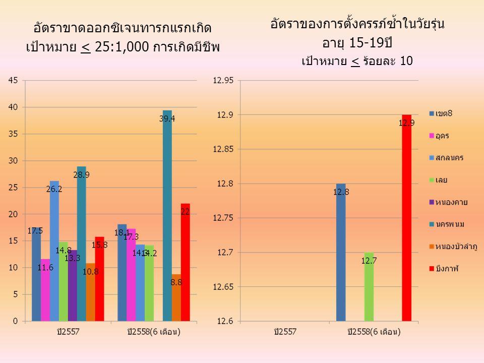 อัตราของการตั้งครรภ์ซ้ำในวัยรุ่น อายุ 15-19ปี
