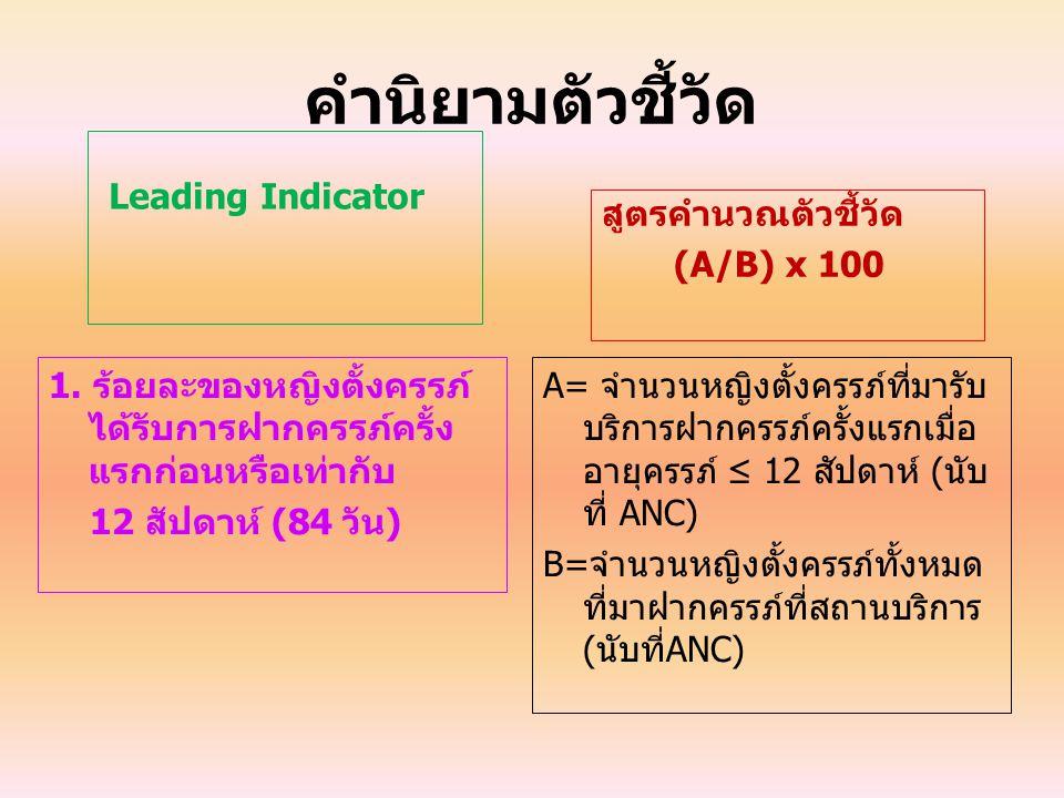 คำนิยามตัวชี้วัด Leading Indicator สูตรคำนวณตัวชี้วัด (A/B) x 100