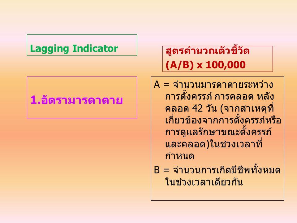 1.อัตรามารดาตาย Lagging Indicator สูตรคำนวณตัวชี้วัด (A/B) x 100,000