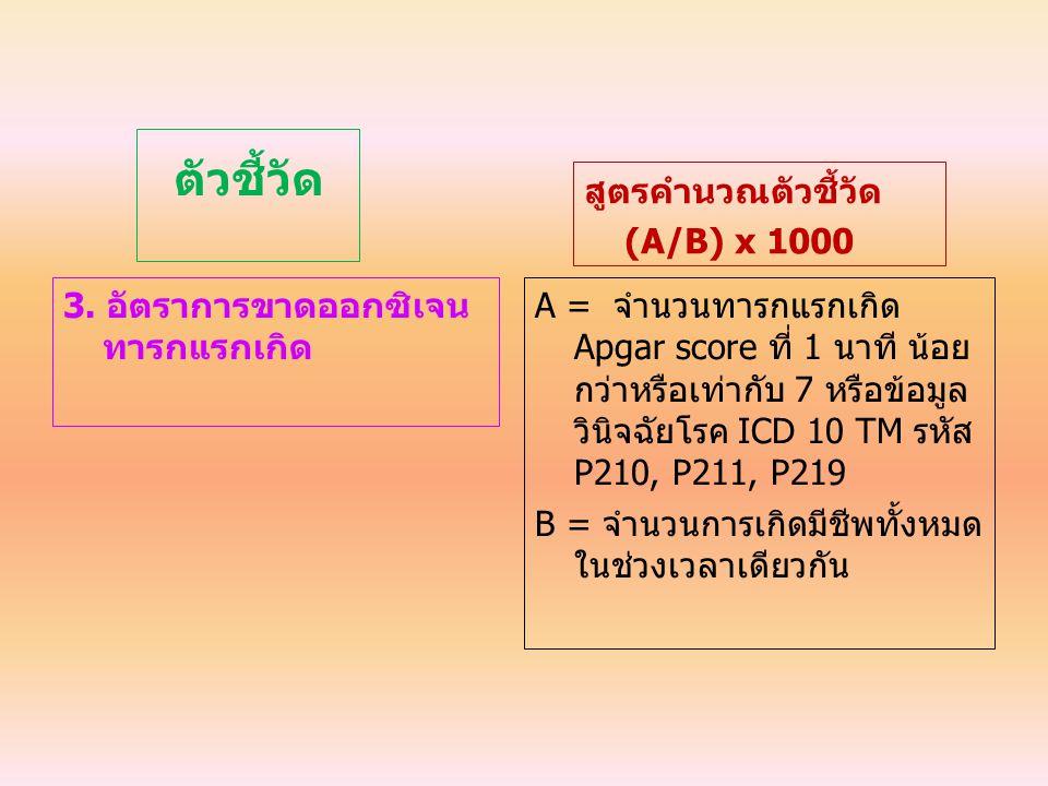 ตัวชี้วัด สูตรคำนวณตัวชี้วัด (A/B) x 1000