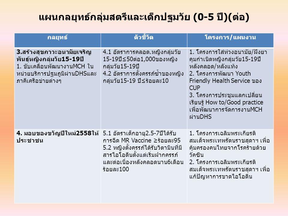 แผนกลยุทธ์กลุ่มสตรีและเด็กปฐมวัย (0-5 ปี)(ต่อ)