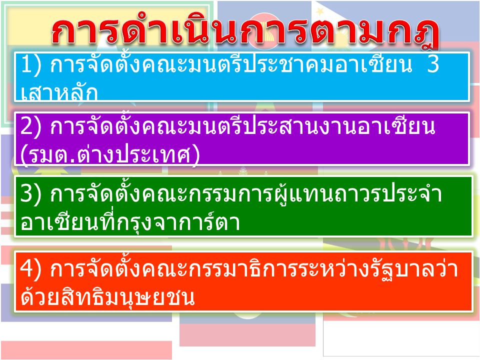 การดำเนินการตามกฎบัตรอาเซียน
