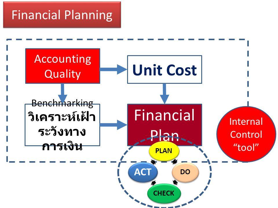 Benchmarking วิเคราะห์เฝ้าระวังทางการเงิน