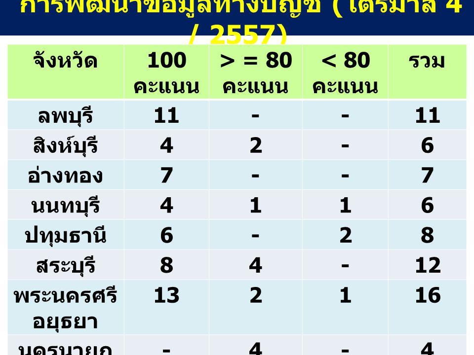 การพัฒนาข้อมูลทางบัญชี (ไตรมาส 4 / 2557)