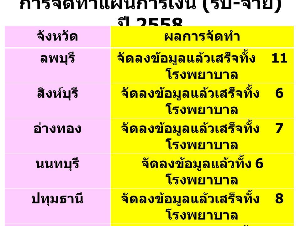 การจัดทำแผนการเงิน (รับ-จ่าย) ปี 2558