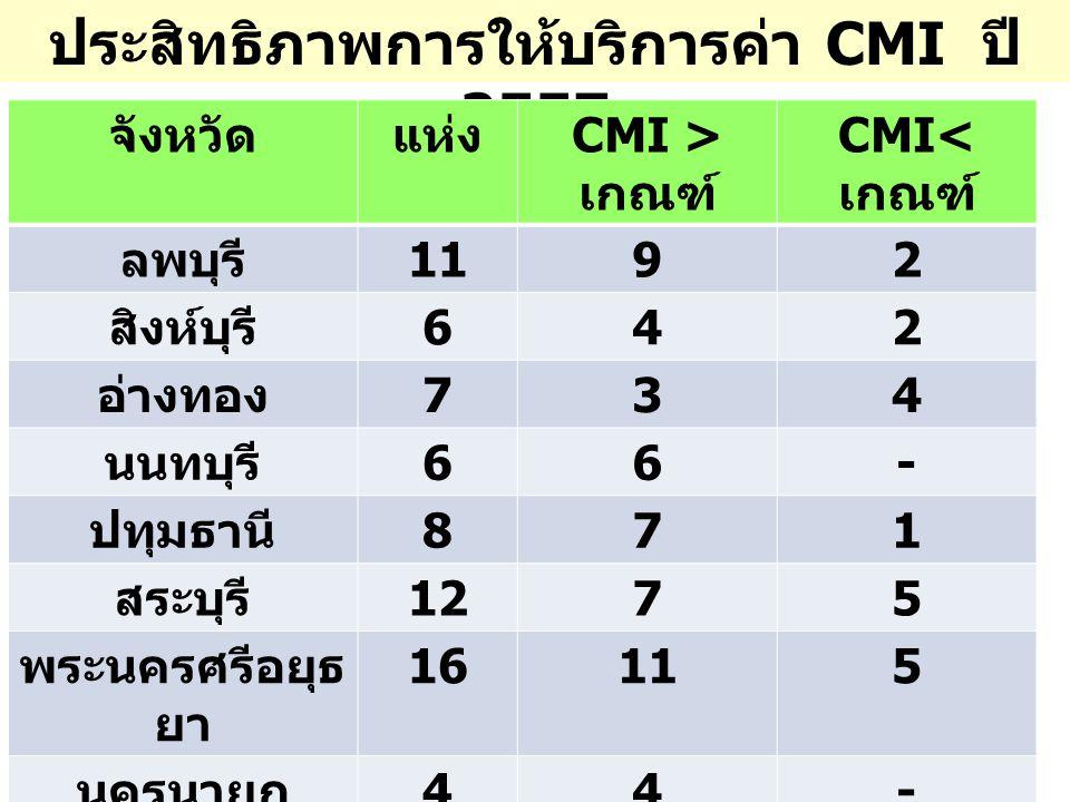 ประสิทธิภาพการให้บริการค่า CMI ปี 2557