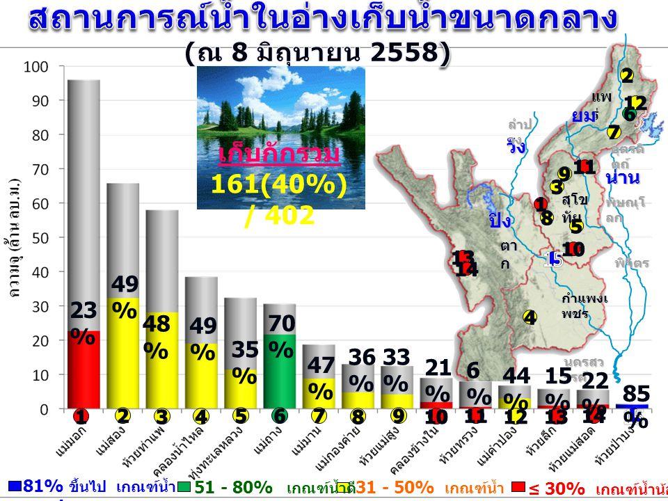 สถานการณ์น้ำในอ่างเก็บน้ำขนาดกลาง (ณ 8 มิถุนายน 2558)
