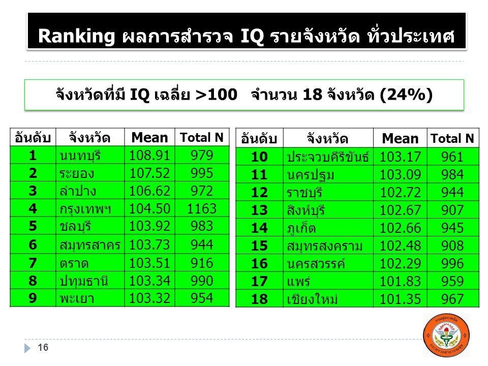 Ranking ผลการสำรวจ IQ รายจังหวัด ทั่วประเทศ