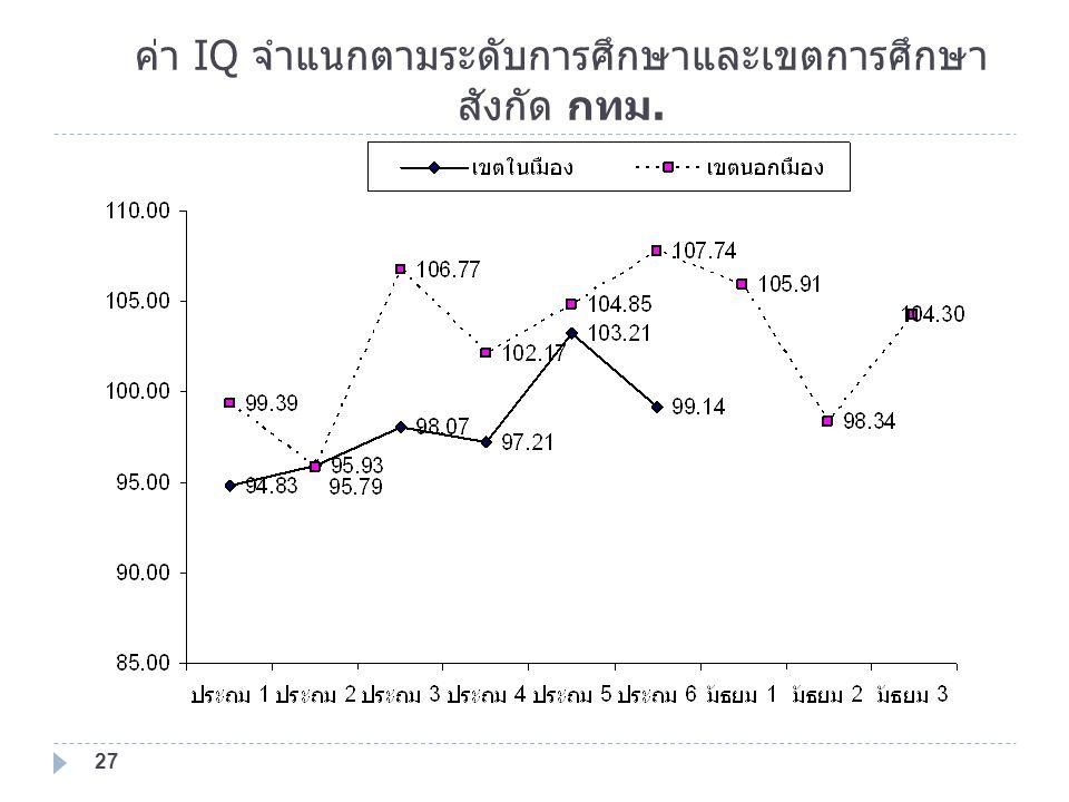 ค่า IQ จำแนกตามระดับการศึกษาและเขตการศึกษา สังกัด กทม.