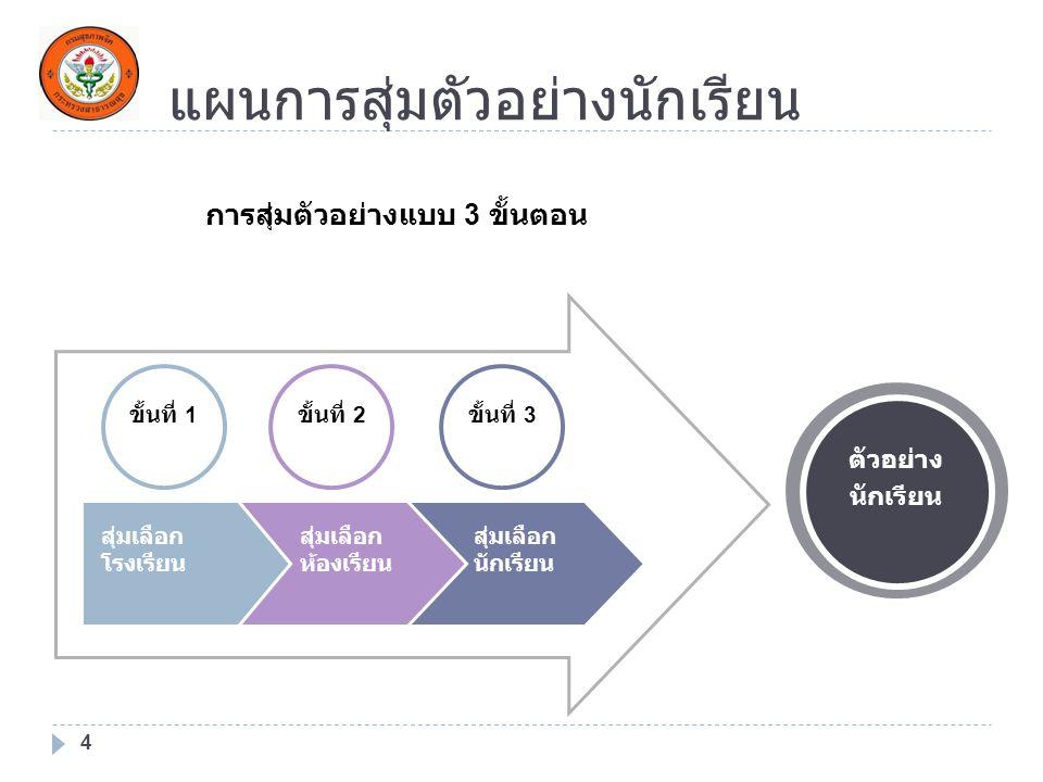 แผนการสุ่มตัวอย่างนักเรียน