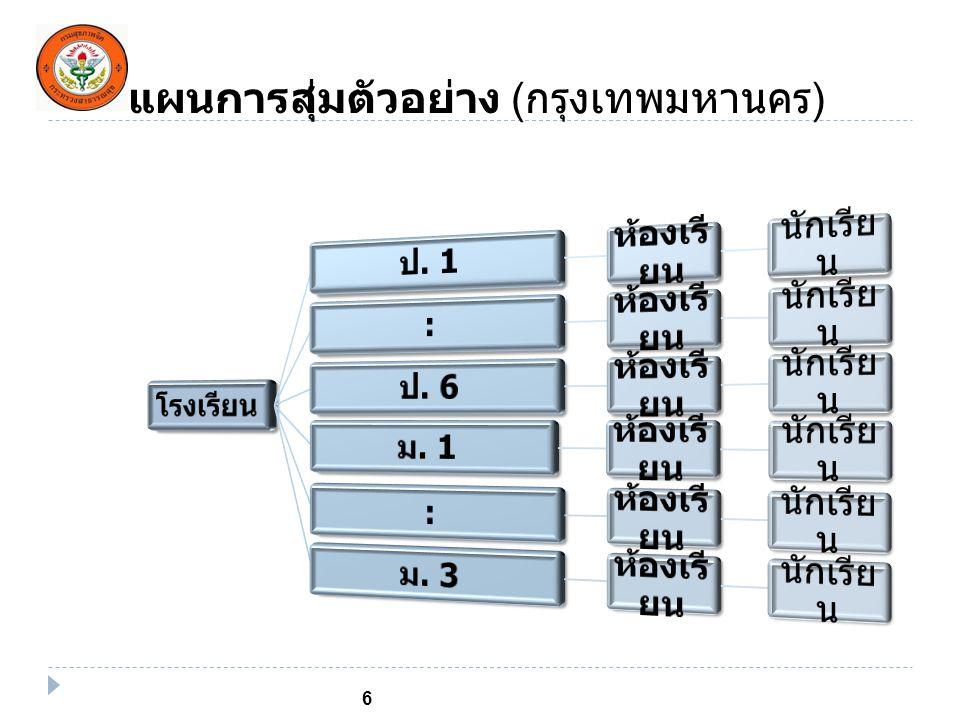 แผนการสุ่มตัวอย่าง (กรุงเทพมหานคร)