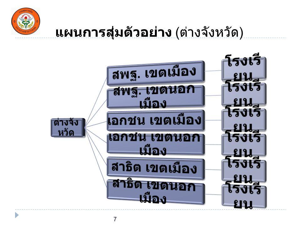 แผนการสุ่มตัวอย่าง (ต่างจังหวัด)