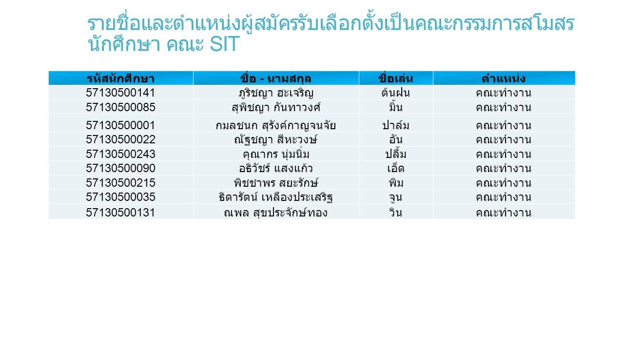 รายชื่อและตำแหน่งผู้สมัครรับเลือกตั้งเป็นคณะกรรมการสโมสรนักศึกษา คณะ SIT