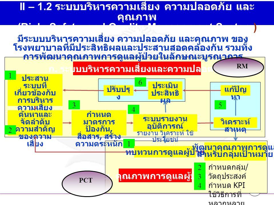 II – 1.2 ระบบบริหารความเสี่ยง ความปลอดภัย และคุณภาพ