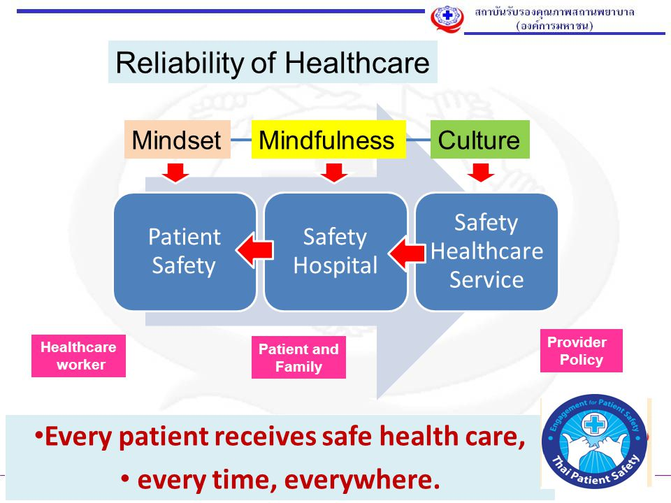 Every patient receives safe health care,