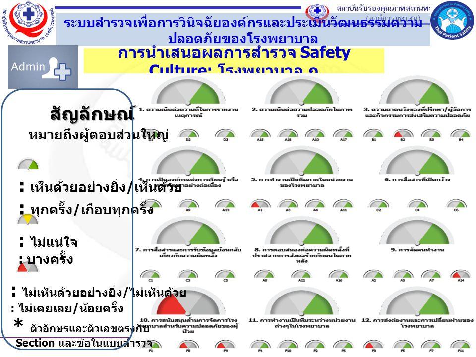 การนำเสนอผลการสำรวจ Safety Culture: โรงพยาบาล ก