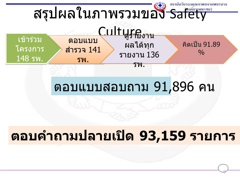 สรุปผลในภาพรวมของ Safety Culture