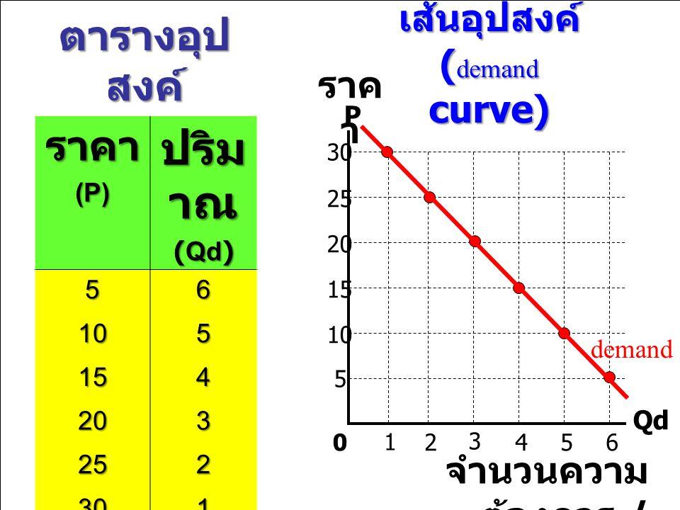 ปริมาณ ตารางอุปสงค์ ราคา เส้นอุปสงค์ (demand curve) ราคา