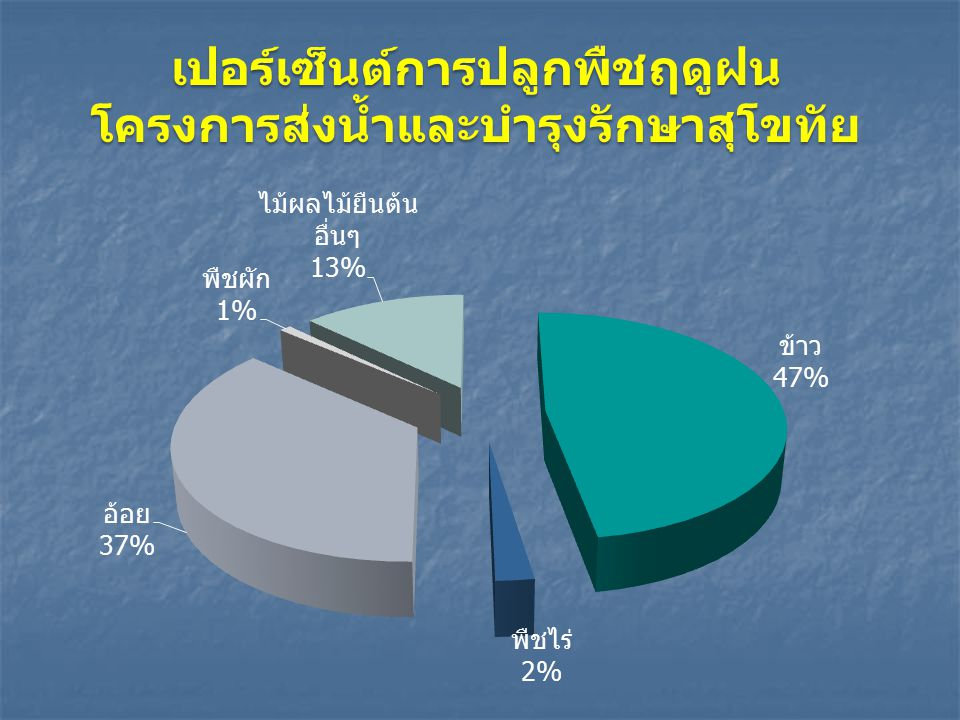 เปอร์เซ็นต์การปลูกพืชฤดูฝน โครงการส่งน้ำและบำรุงรักษาสุโขทัย