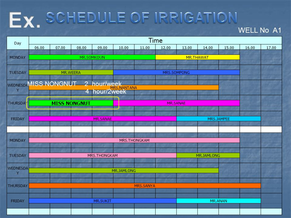 SCHEDULE OF IRRIGATION