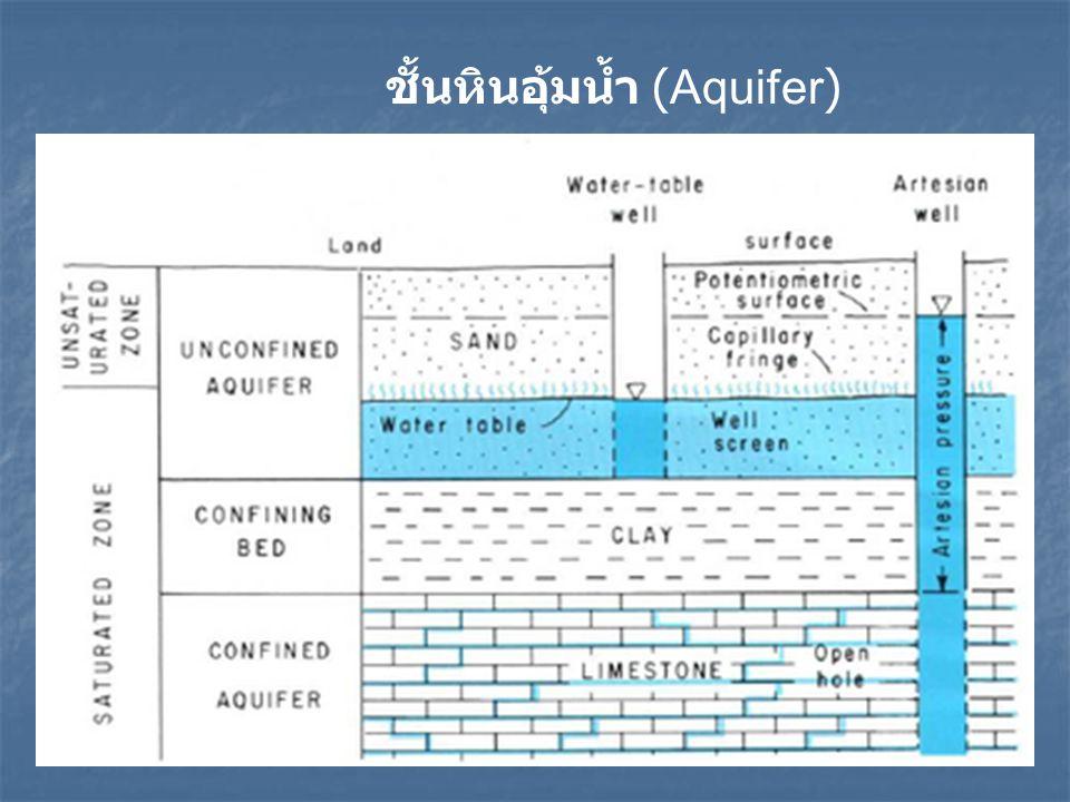 ชั้นหินอุ้มน้ำ (Aquifer)