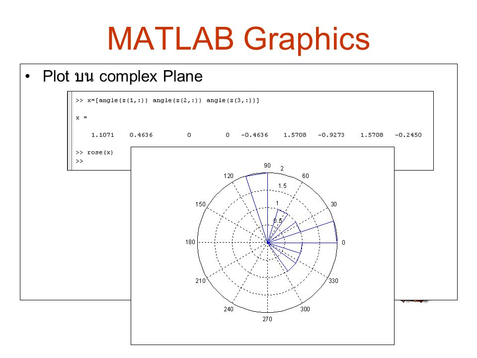 MATLAB Graphics Plot บน complex Plane