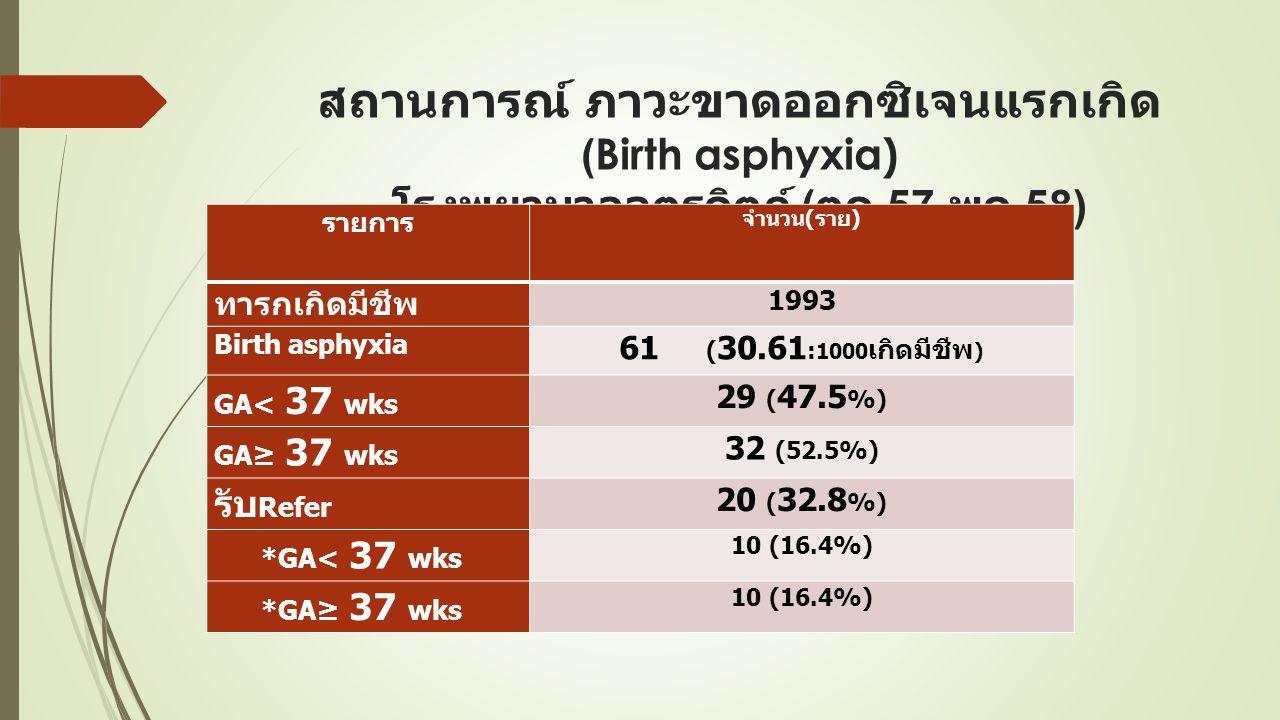 สถานการณ์ ภาวะขาดออกซิเจนแรกเกิด(Birth asphyxia) โรงพยาบาลอุตรดิตถ์ (ตค.57-พค.58)