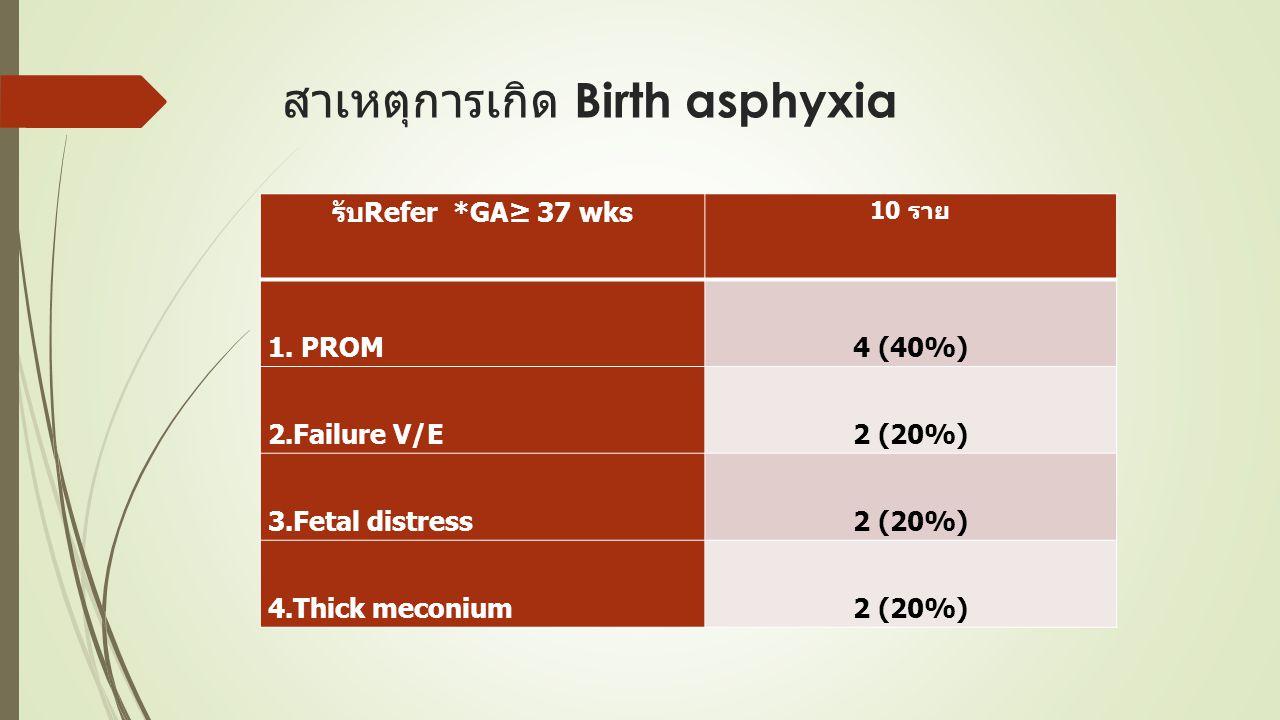 สาเหตุการเกิด Birth asphyxia