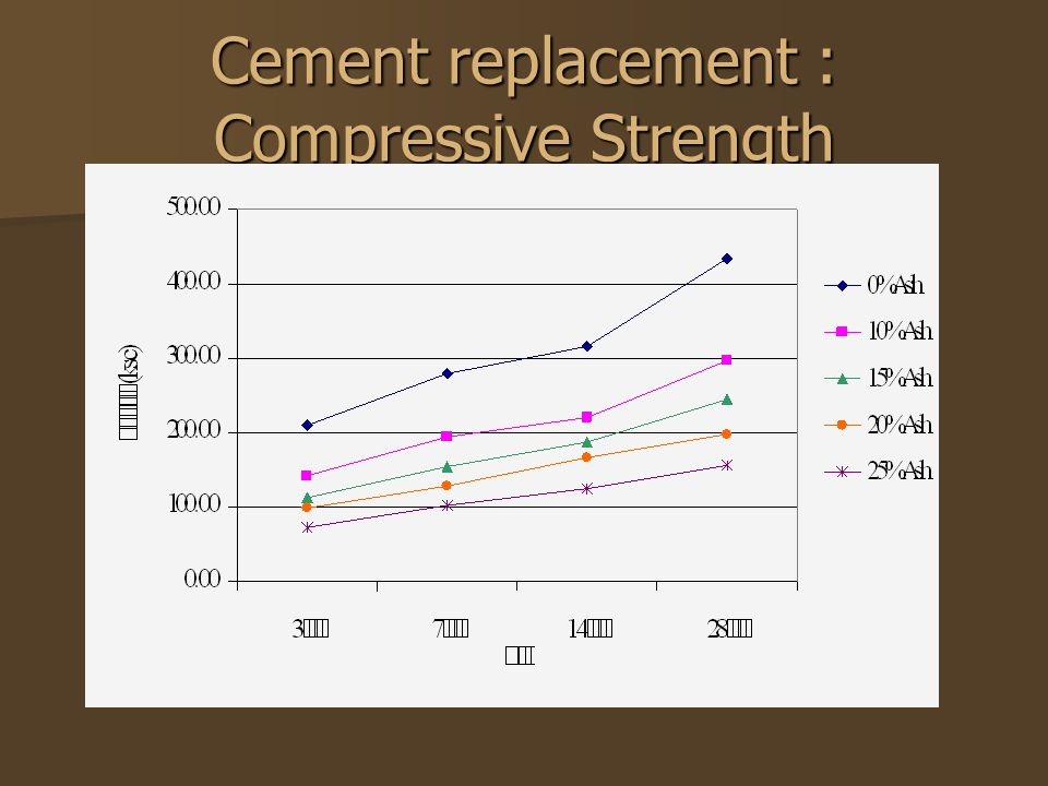 Cement replacement : Compressive Strength