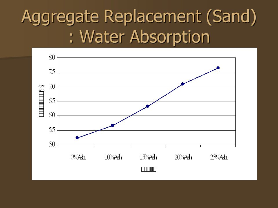Aggregate Replacement (Sand) : Water Absorption