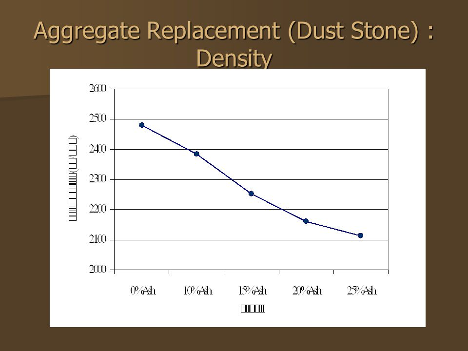 Aggregate Replacement (Dust Stone) : Density
