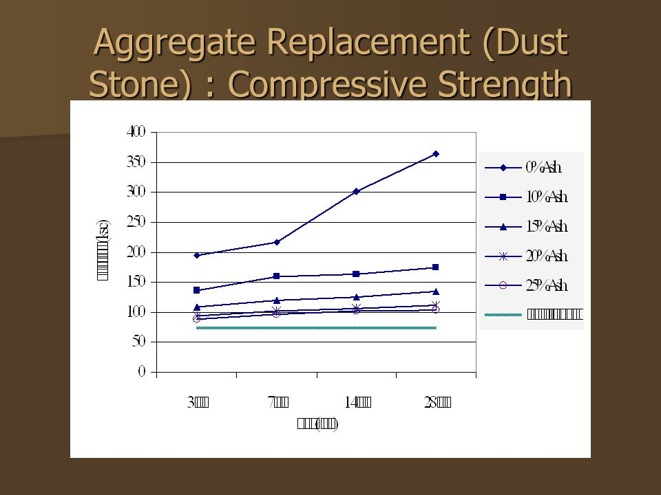 Aggregate Replacement (Dust Stone) : Compressive Strength