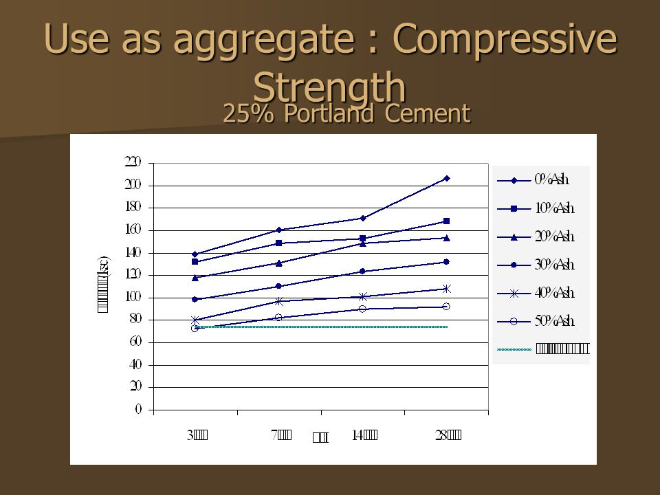 Portland Cement Concrete Ultimate Stress : การพัฒนาอิฐคอนกรีตน้ำหนักเบาผสมเถ้าปาล์มน้ำมัน development