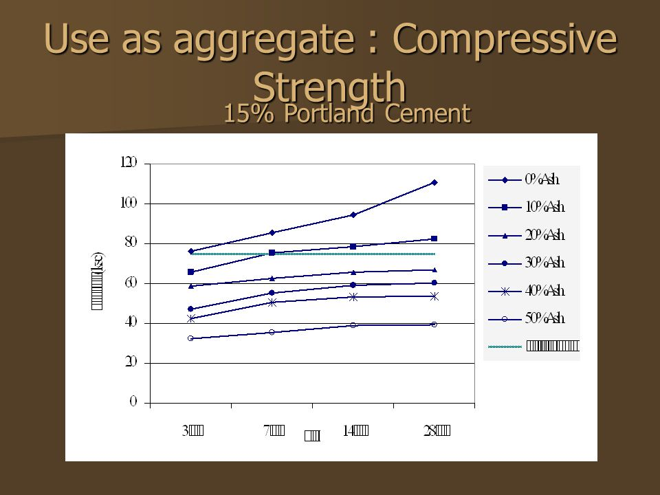 Use as aggregate : Compressive Strength