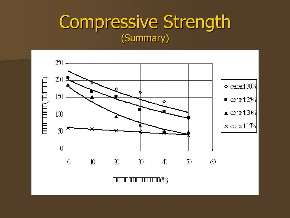 Compressive Strength (Summary)