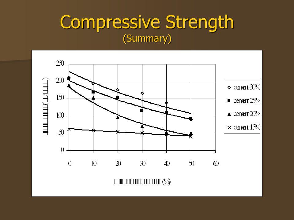 Compressive Strength (Summary)